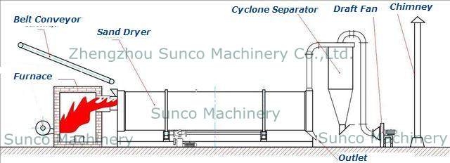 Small rotary dryer for drying river sand, sand dryer, sand drying machine