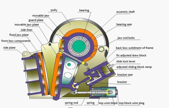 Structure of small Jaw Crusher, small rock crusher
