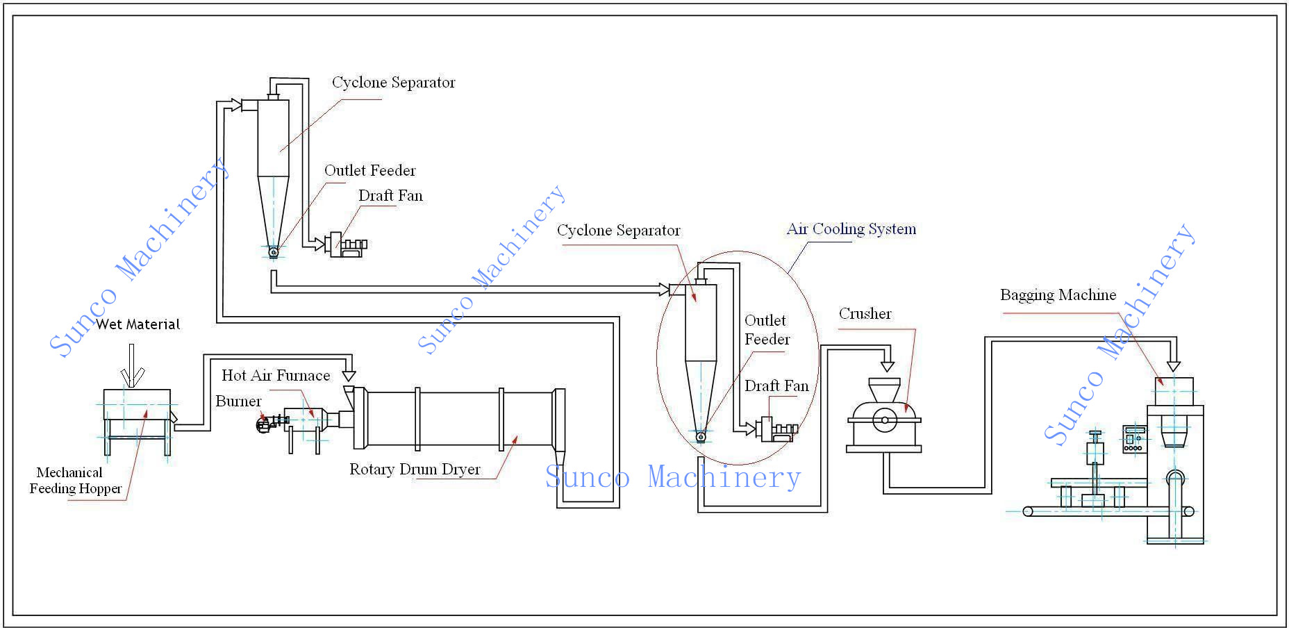 Pomace Dryer, Rotary Pomace Dryer, Pomace Dryer Machine, fruit residues dryer, pomace drying machine