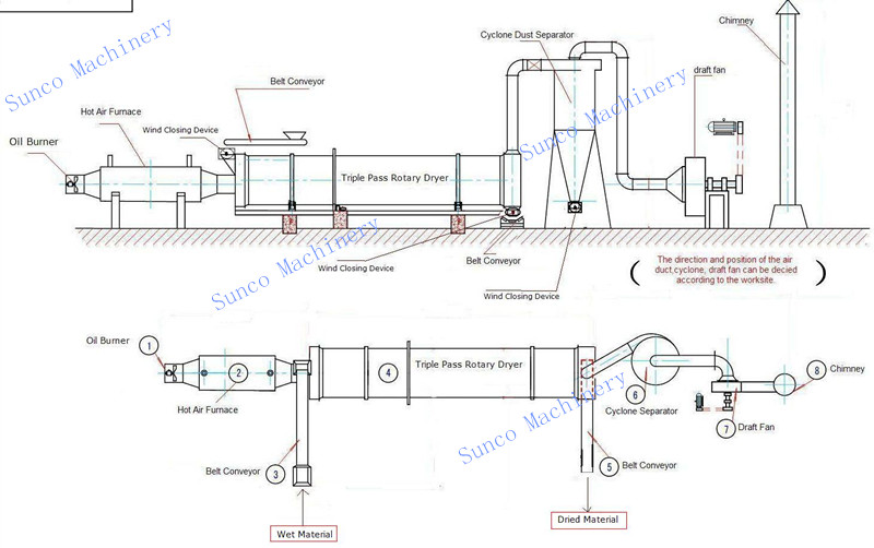 Sketch Map of Rotary Drum Dryer System